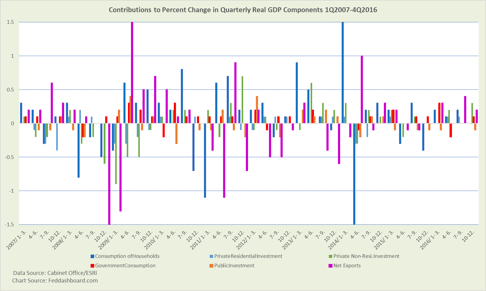 The Data To Use Are €�real, Seasonally Adjusted Series (contributions To  Quartertoquarter Percent Change In Gdp)""